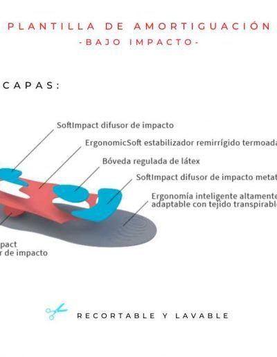 Plantilla Low Impact